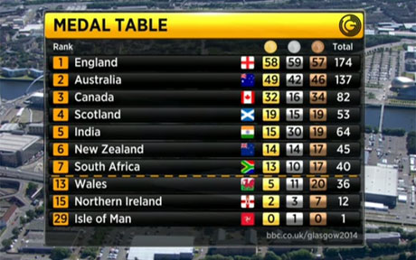 medal-table_2995137a